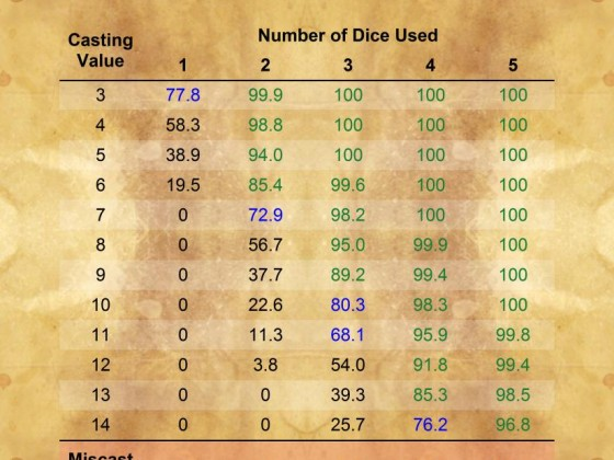 Casting chances Thaumaturgy
