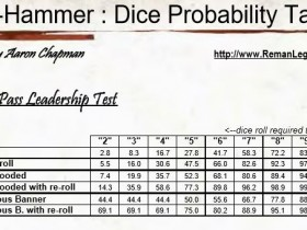LD test %