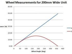 Wheel Measurement for 200mm wide unit - changes diagram 1