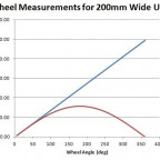 Wheel Measurement for 200mm wide unit - changes diagram 1