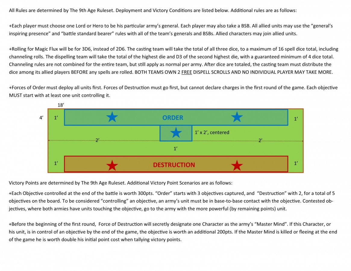 Grand Alliance Battle Rules (For an Upcoming 4 vs. 4 Game)