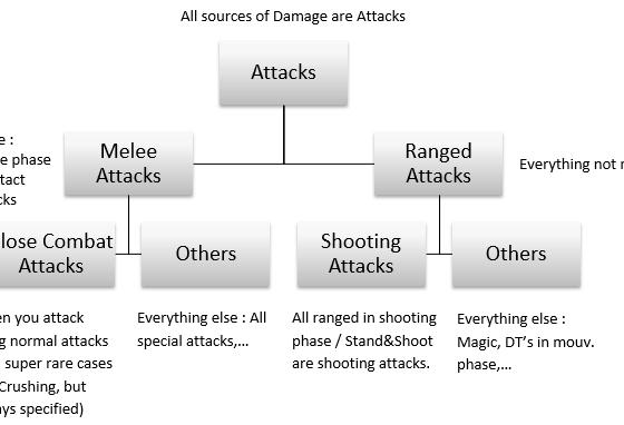 Attack Types breakdown