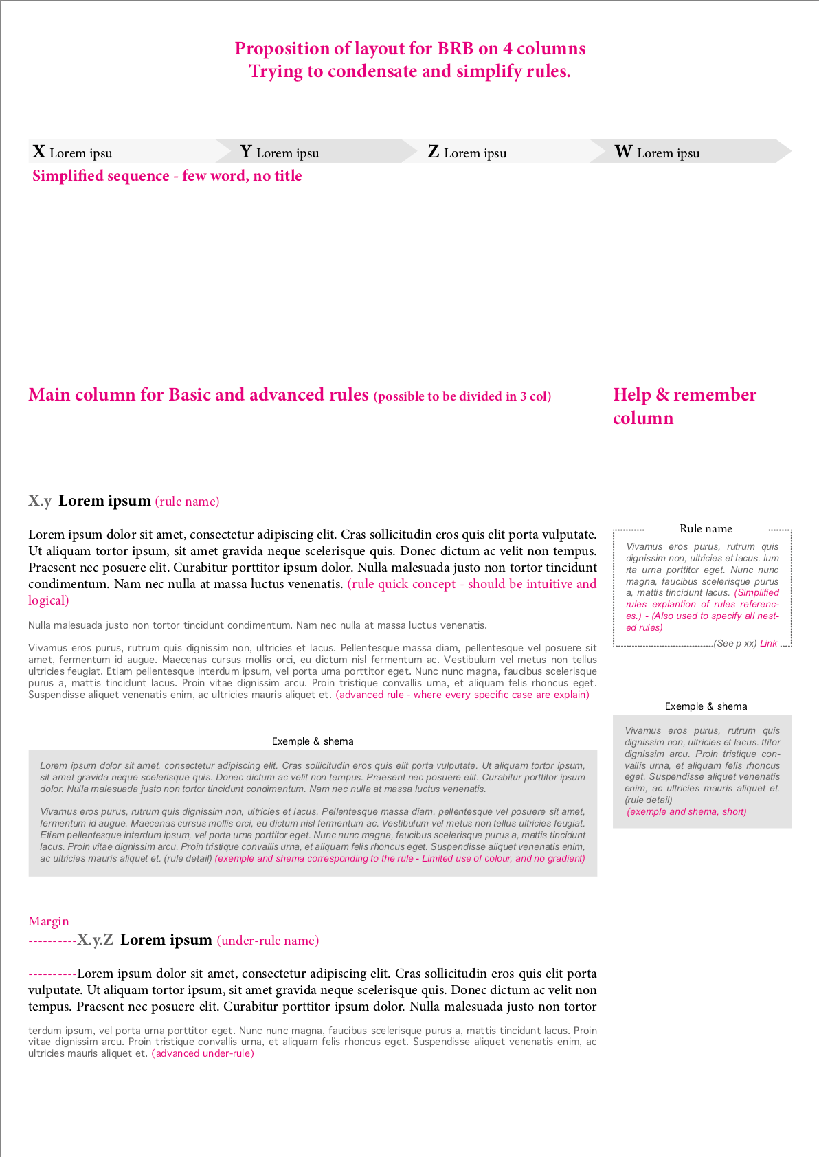 BRB layout multiple level of readability - explanation