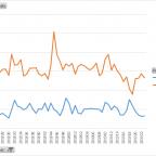 posts per week - 2018-2019