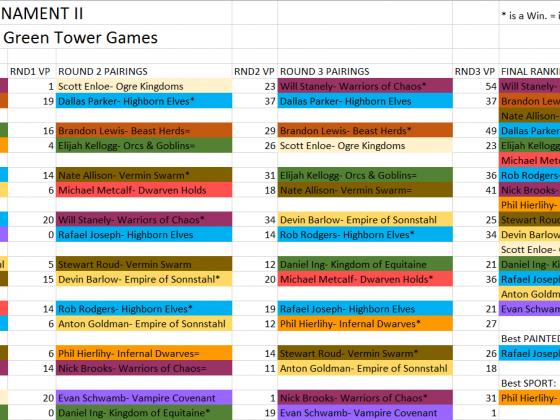 SoCal 9th Age 3-Round Tournament II