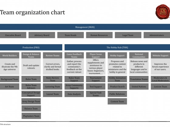 T9A Organization Chart