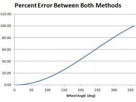 Wheel Measurement for 200mm wide unit - Error